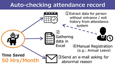 Auto-checking attendance record