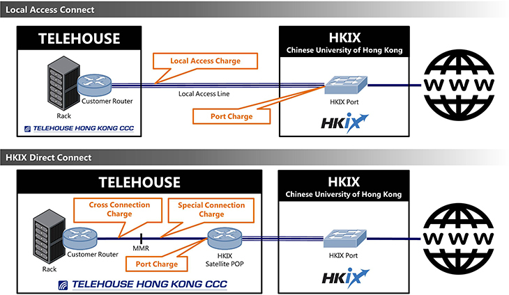 Why use HKIX Direct Connect Service